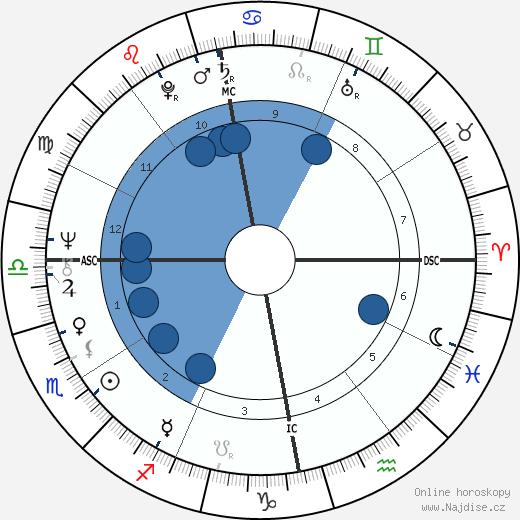 Anni-Frid Lyngstad wikipedie, horoscope, astrology, instagram