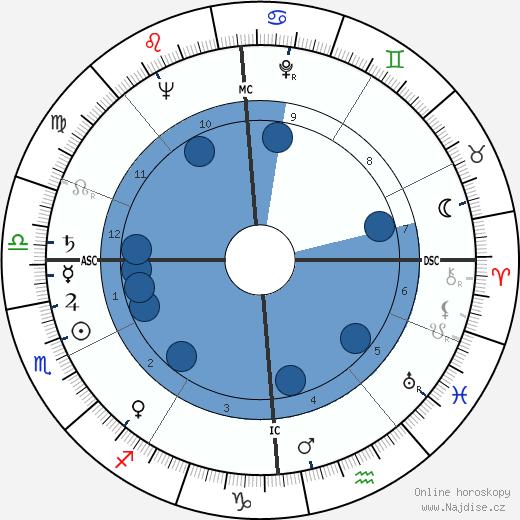 Annick de Souzenelle wikipedie, horoscope, astrology, instagram