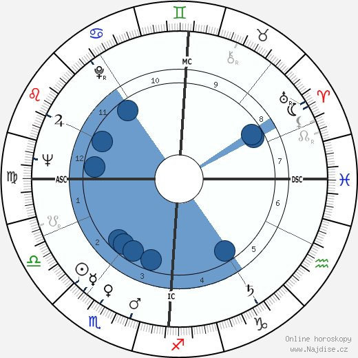 Annie Girardot wikipedie, horoscope, astrology, instagram