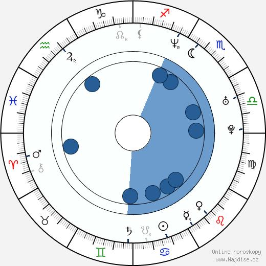 Annie Mumolo wikipedie, horoscope, astrology, instagram