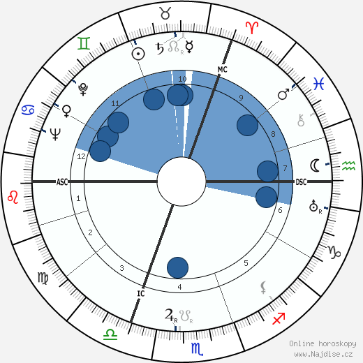 Annie Schmidt wikipedie, horoscope, astrology, instagram