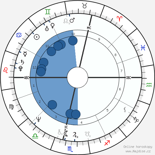 Anny Duperey wikipedie, horoscope, astrology, instagram