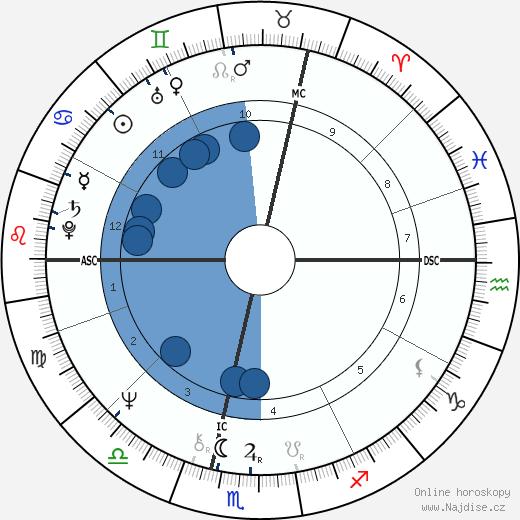 Anny Duperey wikipedie, horoscope, astrology, instagram