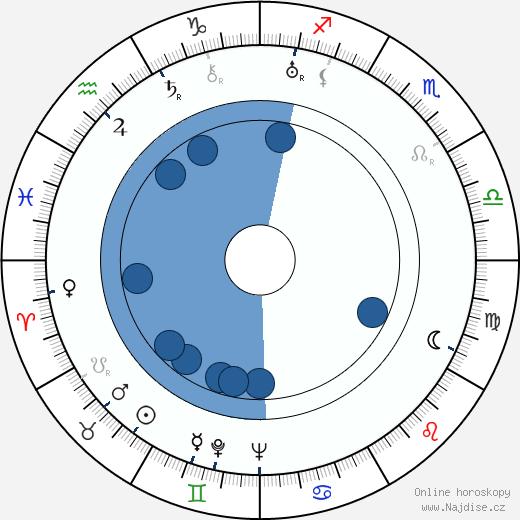Anny Ondráková wikipedie, horoscope, astrology, instagram