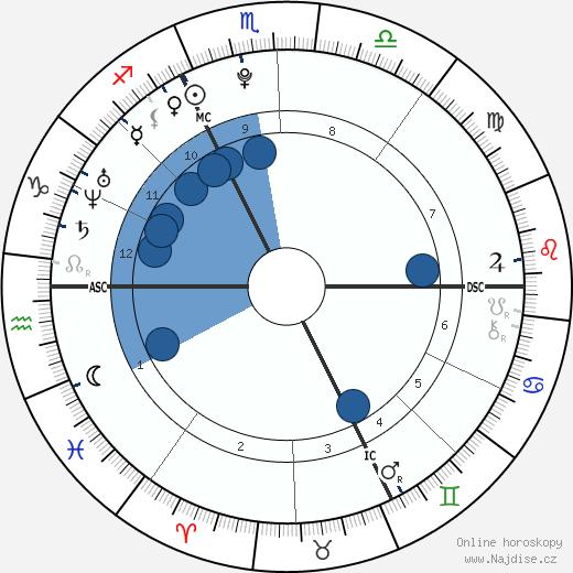 Anouchka Delon wikipedie, horoscope, astrology, instagram