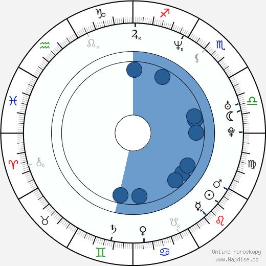 Anthony Backman wikipedie, horoscope, astrology, instagram
