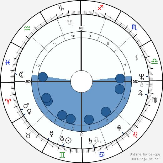 Anthony Braxton wikipedie, horoscope, astrology, instagram