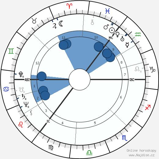 Anthony Burgess wikipedie, horoscope, astrology, instagram