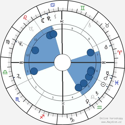 Anthony David Lema wikipedie, horoscope, astrology, instagram