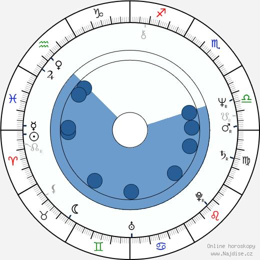 Anthony De Longis wikipedie, horoscope, astrology, instagram