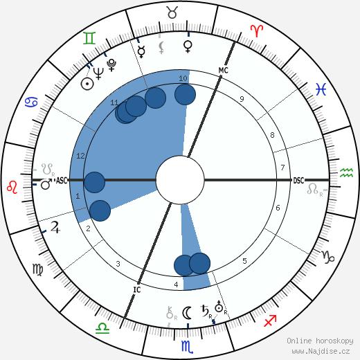 Anthony Eden wikipedie, horoscope, astrology, instagram