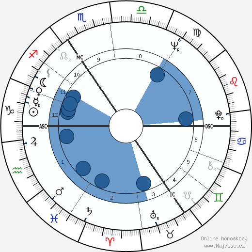 Anthony Hopkins wikipedie, horoscope, astrology, instagram