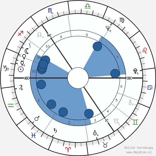 Anthony Hopkins wikipedie, horoscope, astrology, instagram