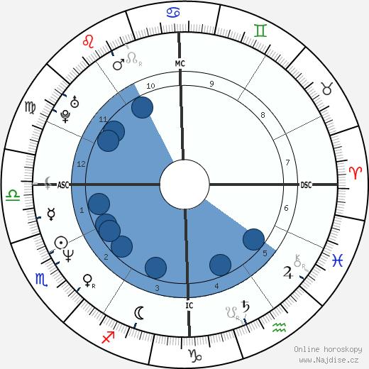 Anthony Kiedis wikipedie, horoscope, astrology, instagram