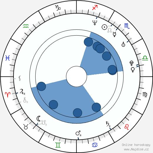 Anthony McPartlin wikipedie, horoscope, astrology, instagram