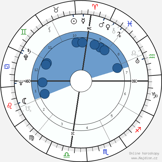 Anthony Quinn wikipedie, horoscope, astrology, instagram
