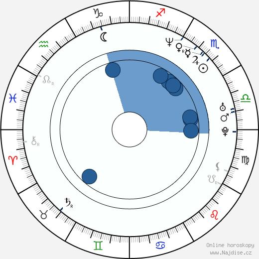 Anthony Ruivivar wikipedie, horoscope, astrology, instagram