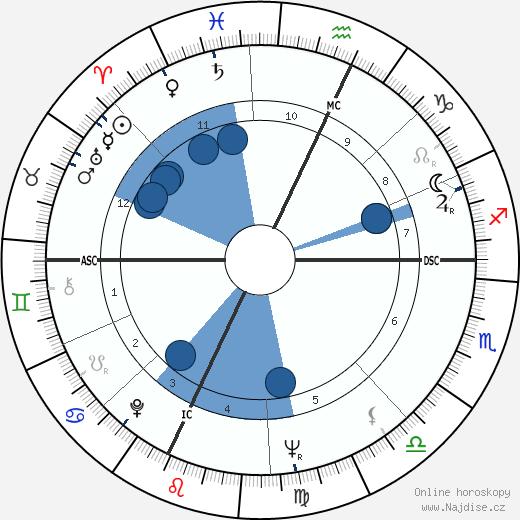 Anthony S. Earl wikipedie, horoscope, astrology, instagram