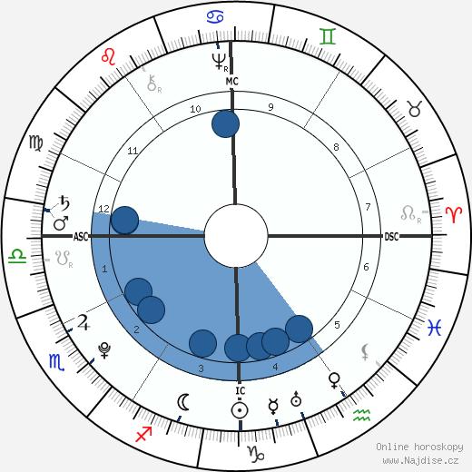 Anthony Wayne wikipedie, horoscope, astrology, instagram