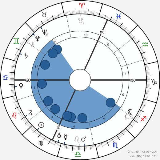 Antoine Lacassagne wikipedie, horoscope, astrology, instagram