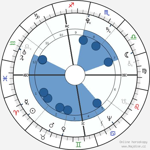 Antoine Laurent de Jussieu wikipedie, horoscope, astrology, instagram