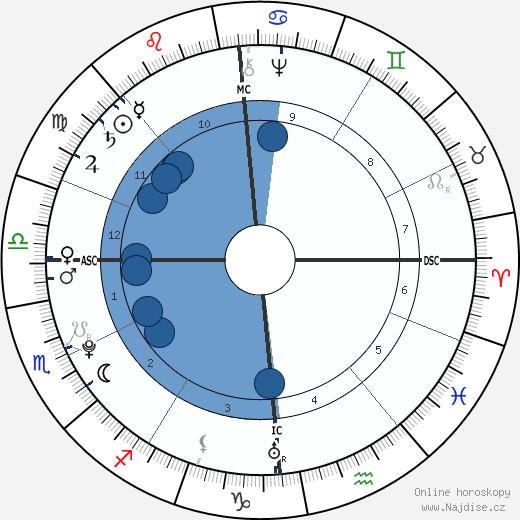 Antoine Lavoisier wikipedie, horoscope, astrology, instagram