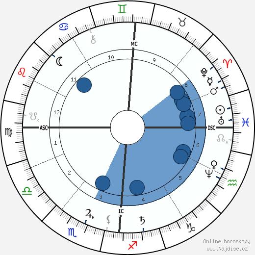 Antoine Lumière wikipedie, horoscope, astrology, instagram