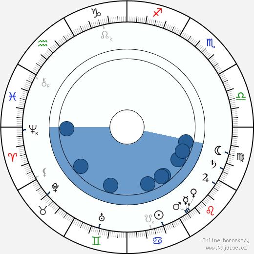 Anton Arensky wikipedie, horoscope, astrology, instagram