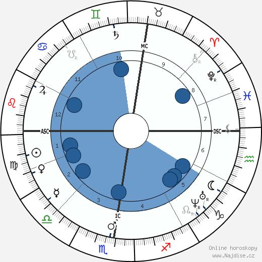 Anton Bruckner wikipedie, horoscope, astrology, instagram