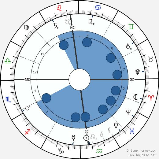 Anton Pavlovič Čechov wikipedie, horoscope, astrology, instagram