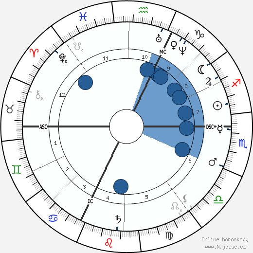 Anton Rubinstein wikipedie, horoscope, astrology, instagram
