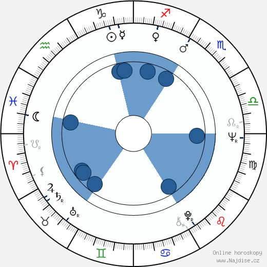 Anton Vaculík wikipedie, horoscope, astrology, instagram