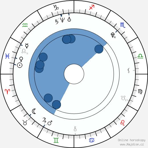 Anton Yelchin wikipedie, horoscope, astrology, instagram