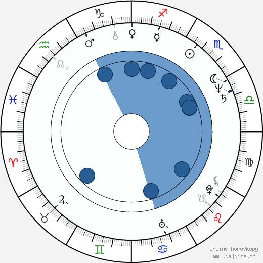 Antonella Ruggiero wikipedie, horoscope, astrology, instagram