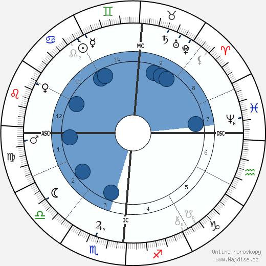 Antoni Gaudí wikipedie, horoscope, astrology, instagram