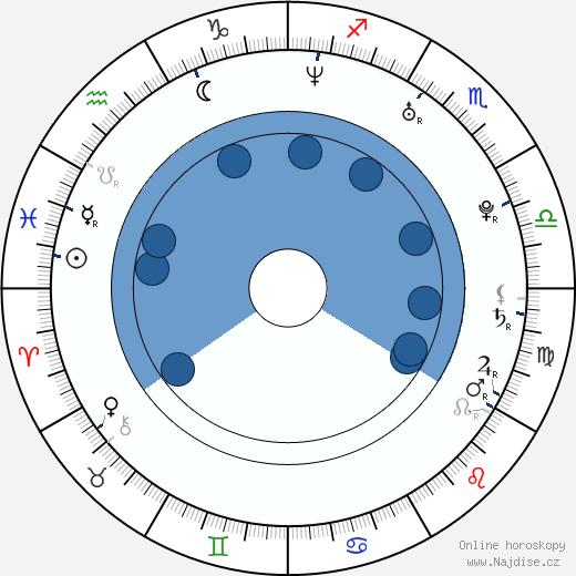 Antoni Lazarkiewicz wikipedie, horoscope, astrology, instagram
