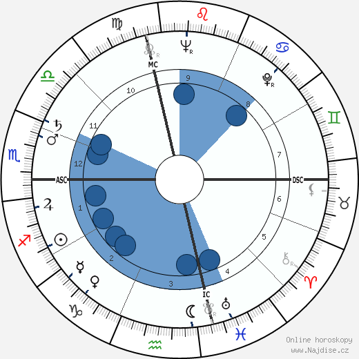 Antoni Tapies wikipedie, horoscope, astrology, instagram