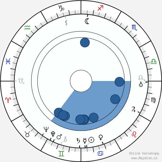 Antonie Nedošinská wikipedie, horoscope, astrology, instagram