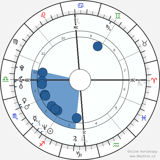 Antonín Baudyš ml. wikipedie, horoscope, astrology, instagram