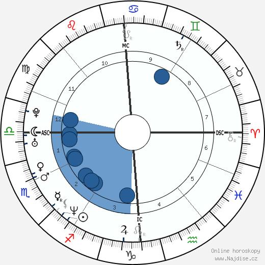 Antonín Baudyš ml. wikipedie, horoscope, astrology, instagram