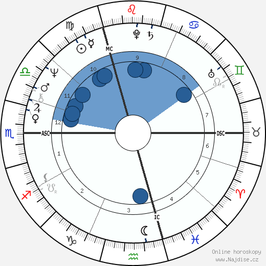 Antonín Baudyš wikipedie, horoscope, astrology, instagram