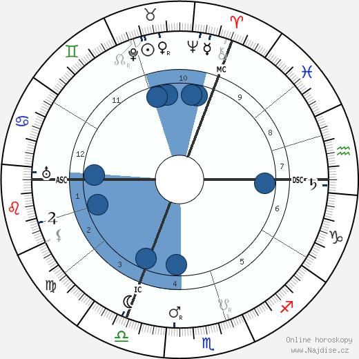 Antonín Čermák wikipedie, horoscope, astrology, instagram
