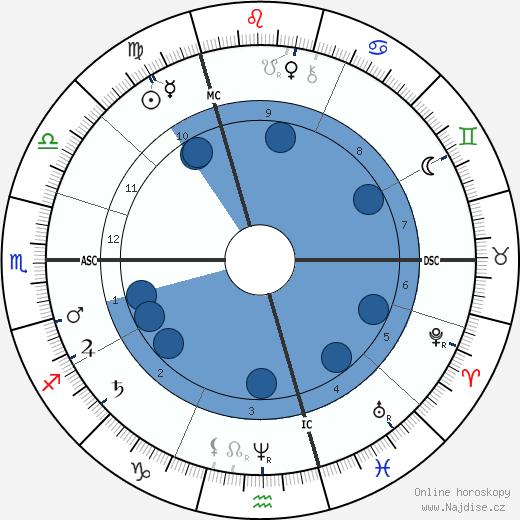 Antonín Dvořák wikipedie, horoscope, astrology, instagram