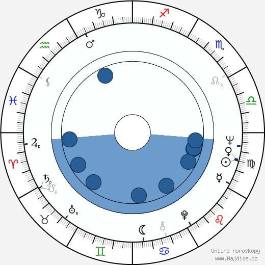 Antonín Molčík wikipedie, horoscope, astrology, instagram