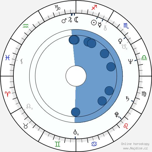 Antonín Panenka wikipedie, horoscope, astrology, instagram
