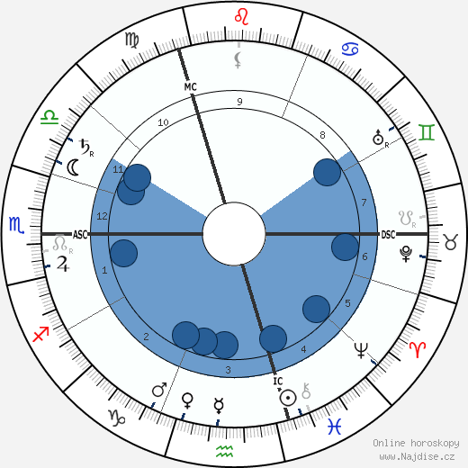 Antonín Sova wikipedie, horoscope, astrology, instagram
