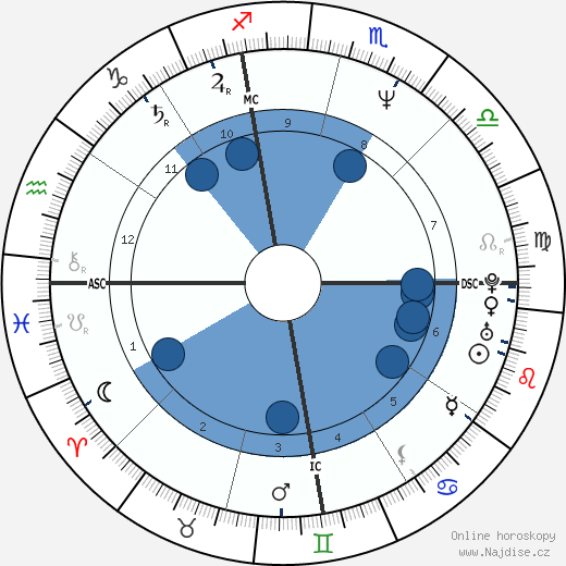 Antonio Banderas wikipedie, horoscope, astrology, instagram