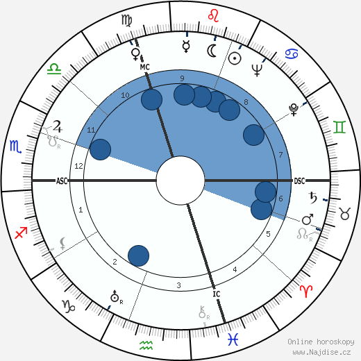 Antonio Bisigato wikipedie, horoscope, astrology, instagram