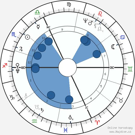 Antonio Canova wikipedie, horoscope, astrology, instagram