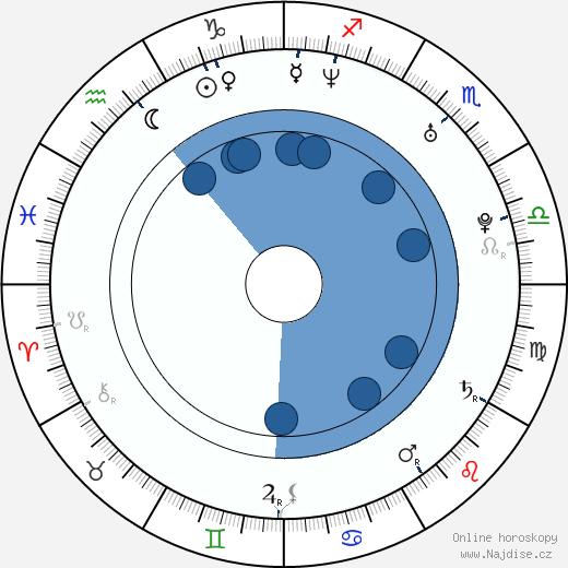 Antonio Cupo wikipedie, horoscope, astrology, instagram